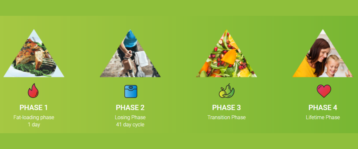 The 4 phases of our weight loss program-st. peter,mn- rising sun chiropractic + weight loss